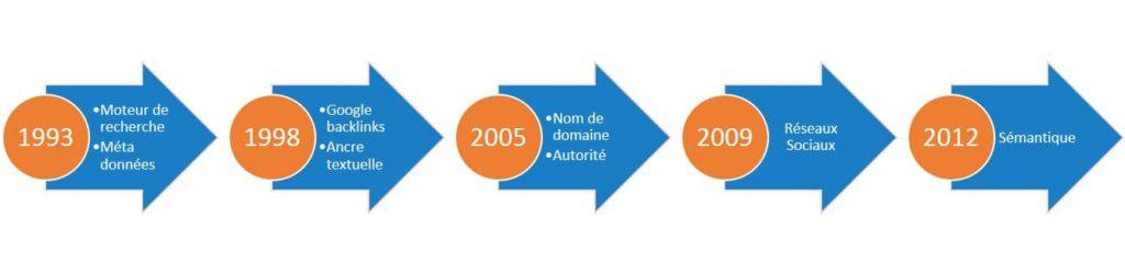 Formation les bases du référencement naturel SEO les dates importantes