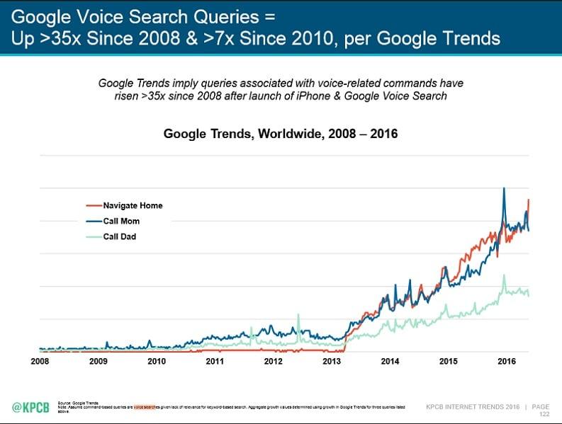 Marketing vocal - évolution recherches vocales google