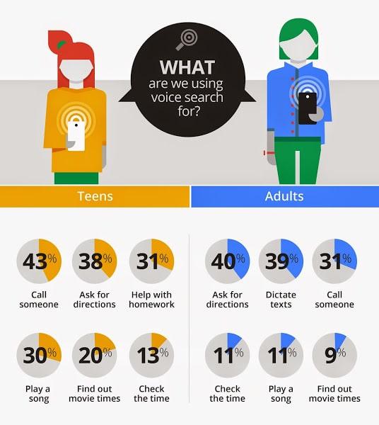 usages de la recherche vocale google search voice - Marketing vocal