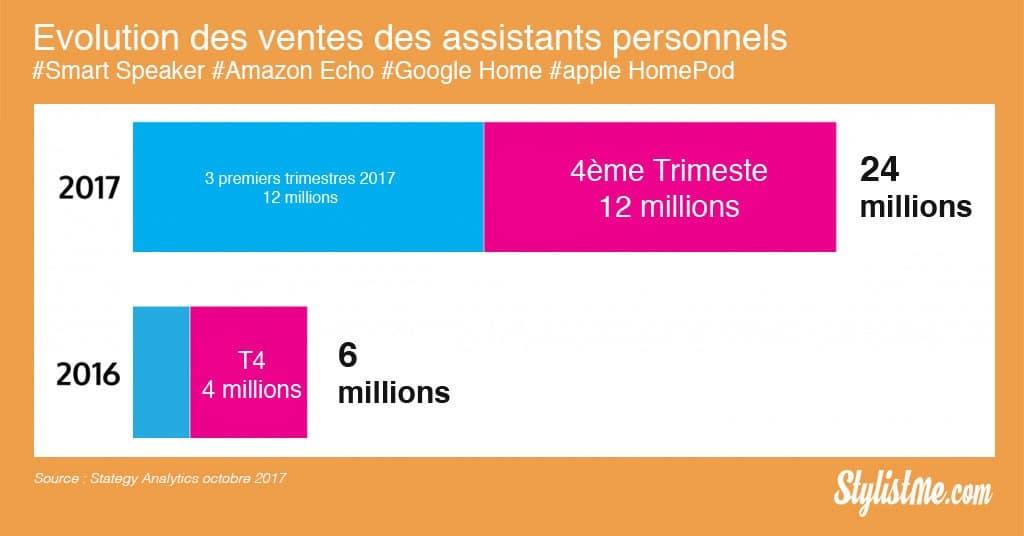Marché des objets connectés 2017 - Domotique : assistants personnels