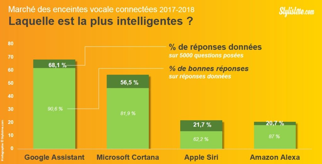 marché assistants vocaux 4 technologies siri alexa google assistant cortana