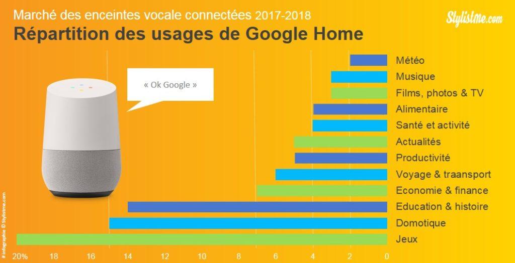 marché des enceintes connectées smart speaker et usages google home action