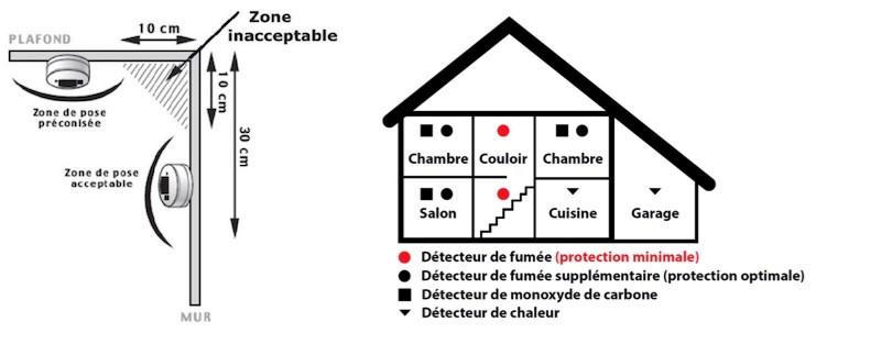 Netatmo détecteur de fumée connecté ou installer