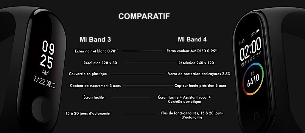 comparatif mi band 3 mi band 4