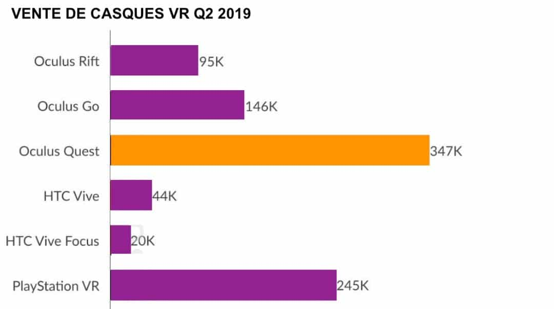 Vente de casques VR 2019