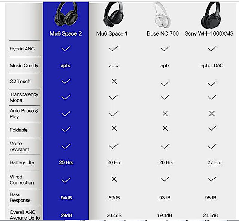 Comparatif casque Bluetooths