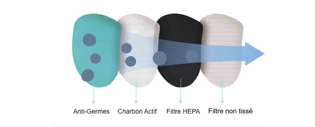 Filtre masque protection pollution germe coronavirus Xiaomi Q5S