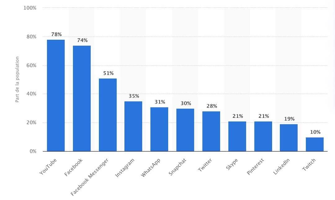Facebook taux de pénétration en France