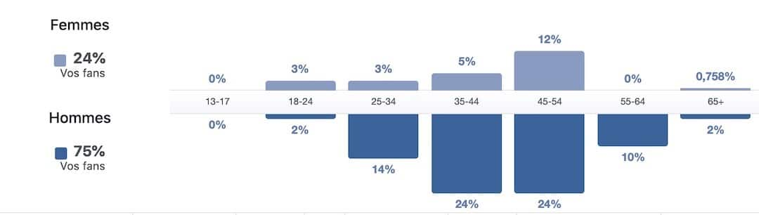 Connaitre et analyser son audience Facebook