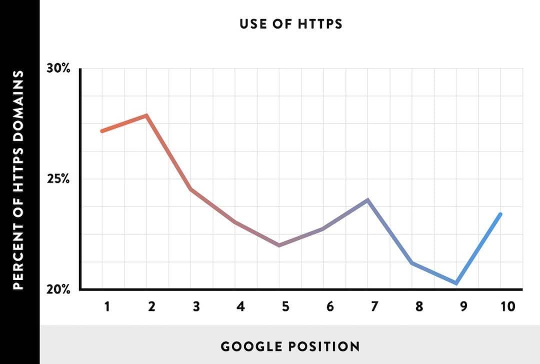 Classement site HTTPS SEO