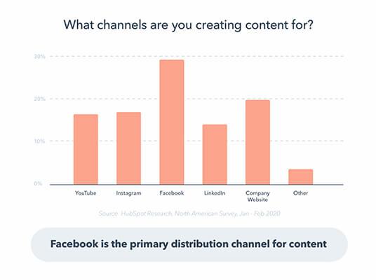 cannaux de diffusion de contenu réseaux sociaux