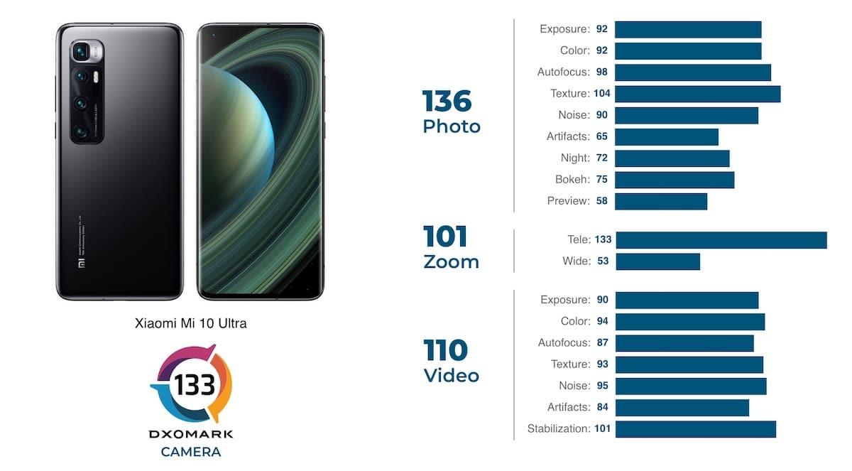 Xiaomi Mi 10 Ultra DXOMARK test photo vidéo