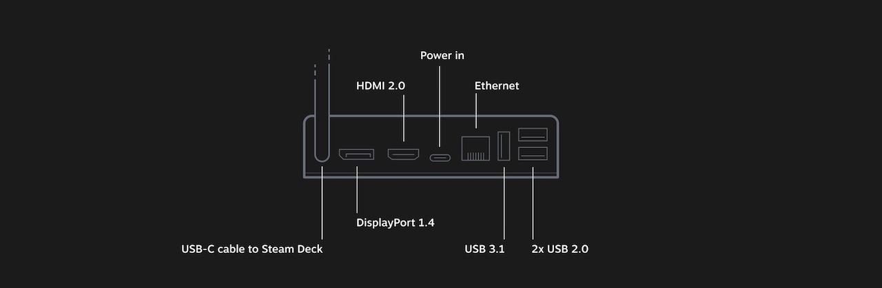 Dock Steam Deck connectique